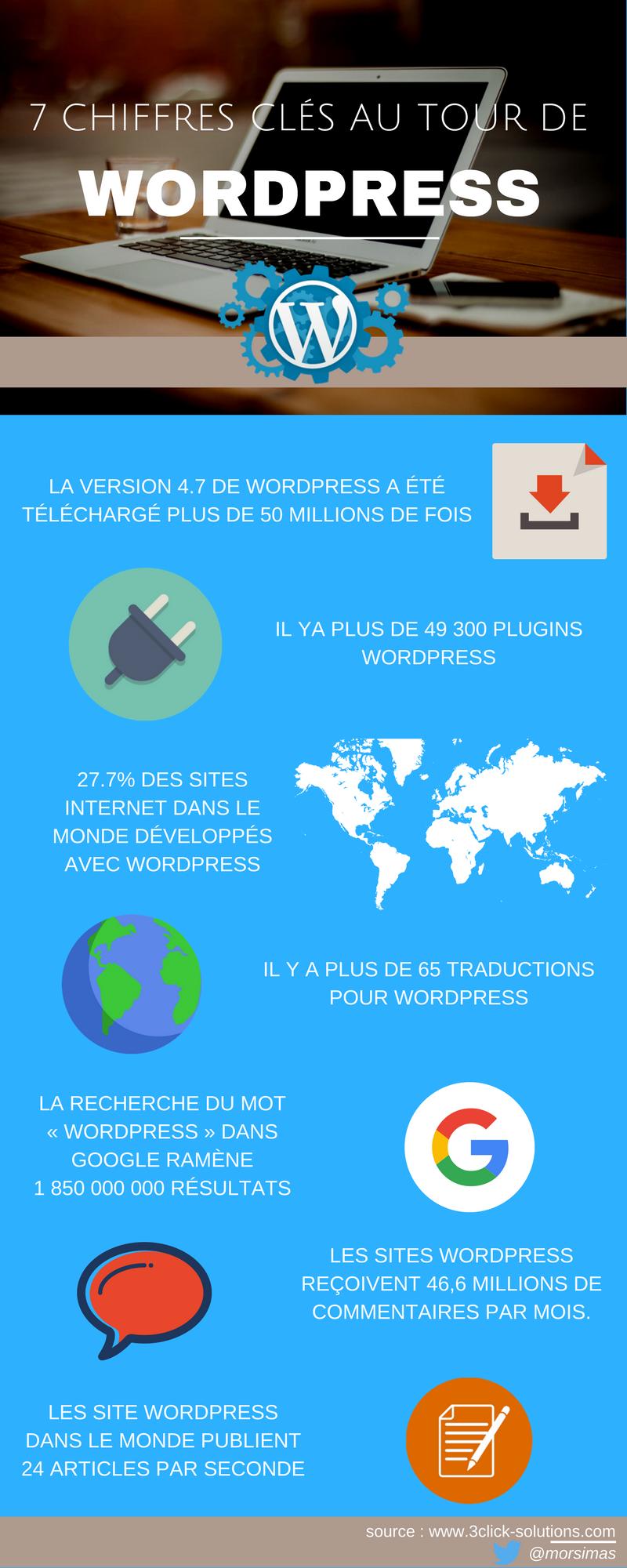 Infographie : 7 chiffres clés au tour de WordPress leader des CMS