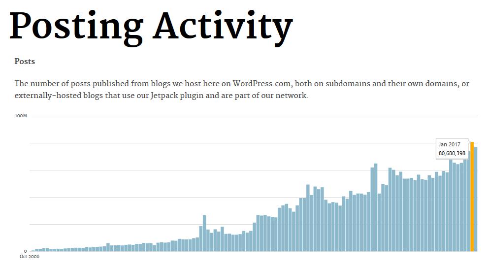 Les sites WordPress reçoivent 46,6 millions de commentaires par mois