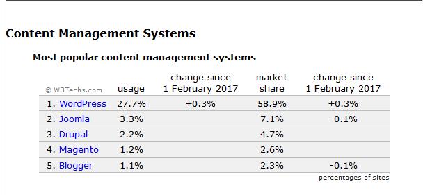 27.7% des sites internet dans le monde développés avec WordPress