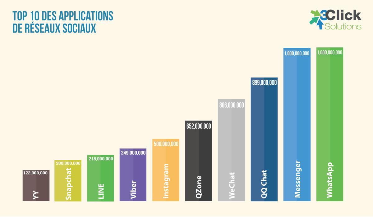 Top 10 des applications réseaux sociaux